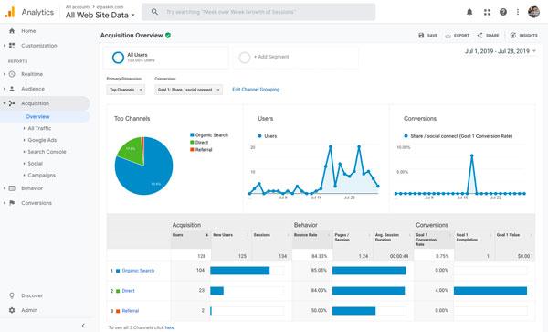Ejemplo de estadísticas de Google Analytics