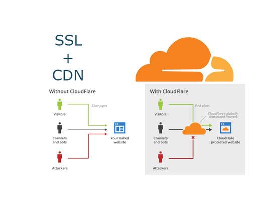 qué es un CDN, explicación Cloudflare
